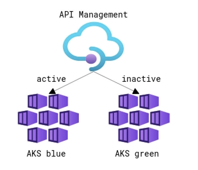 Event flow diagram of how Azure App Configuration events trigger Azure API Management deployments