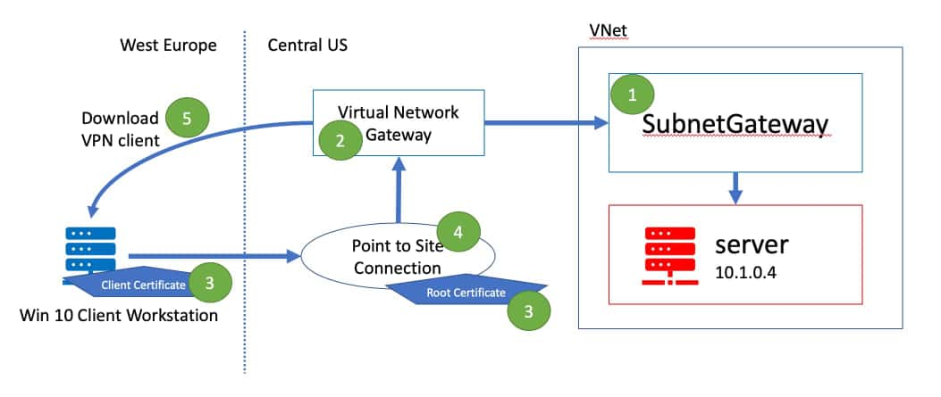 Architecture for point to site VPN connection