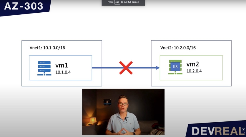vm1 sends request to another network to vm2