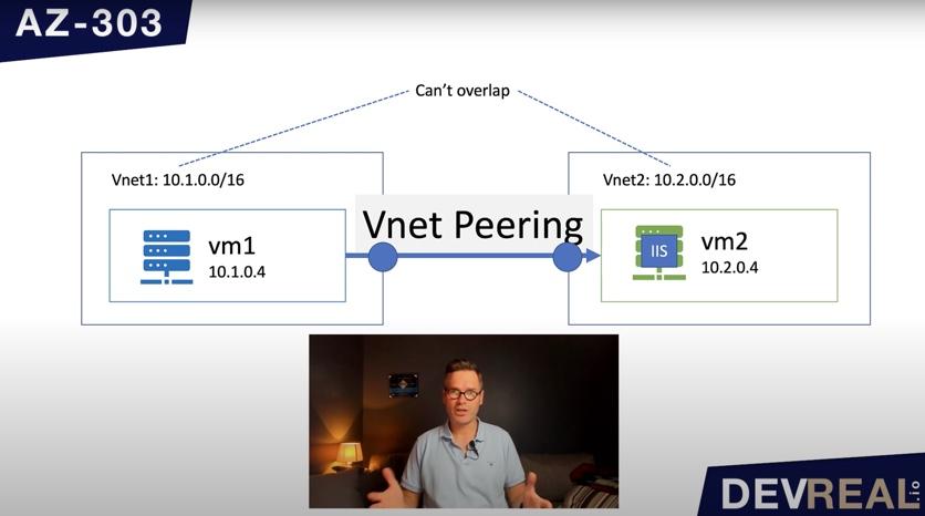 Diagram of VNet peering