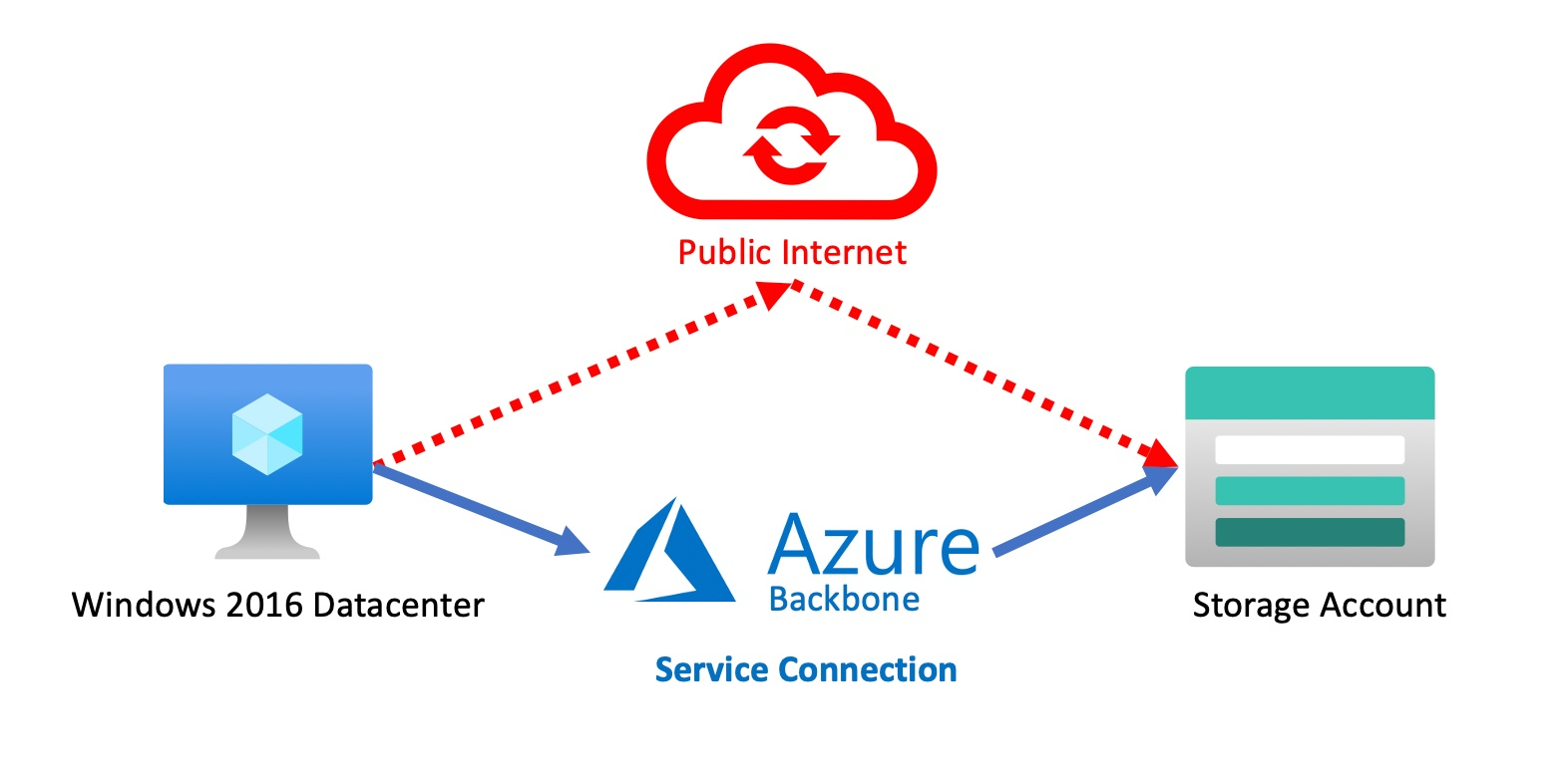 Diagram of Service Endpoints in Azure
