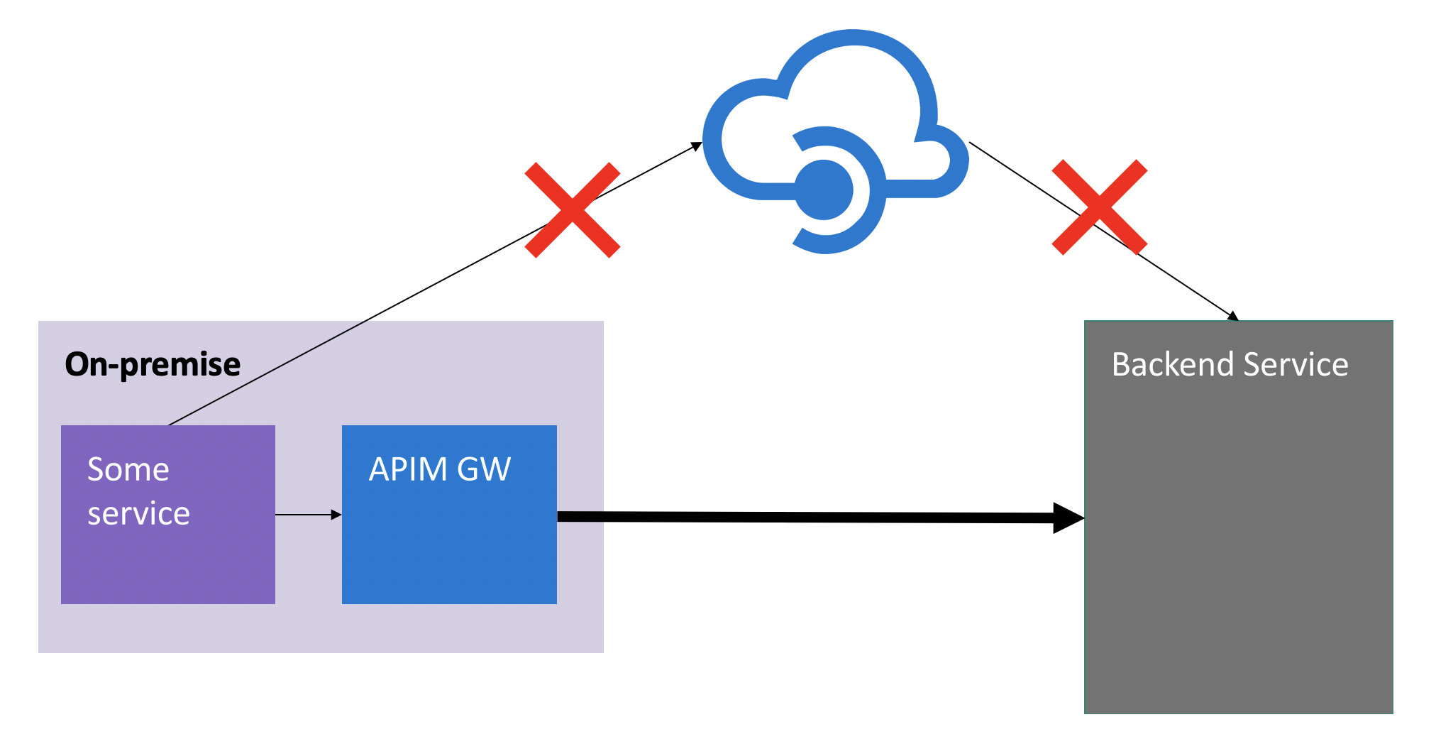 Using Azure API Management APIs with Docker