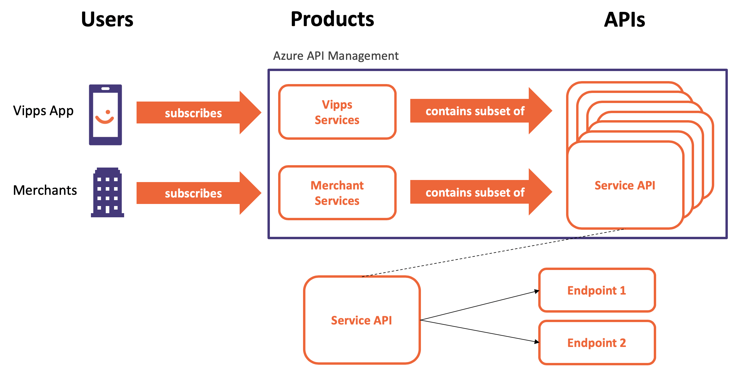 Understanding Policies in Azure API Management